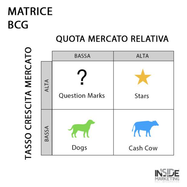 Esempio di matrice BCG