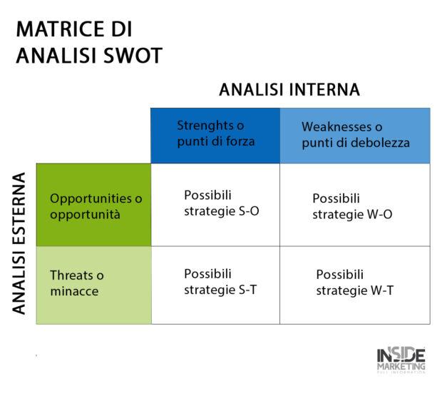 Immagine della matrice di analisi SWOT per la definizione di strategie