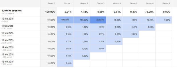 Grafico delle analisi coorte