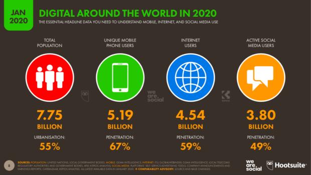 Report Digital 2020 - Overiview