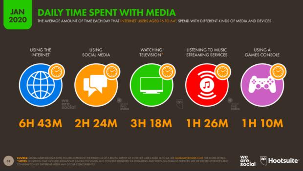 Report Digital 2020 : Time