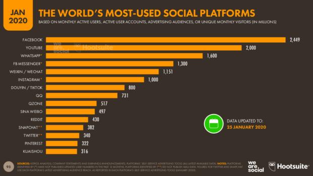Classifica social media - Digital 2020