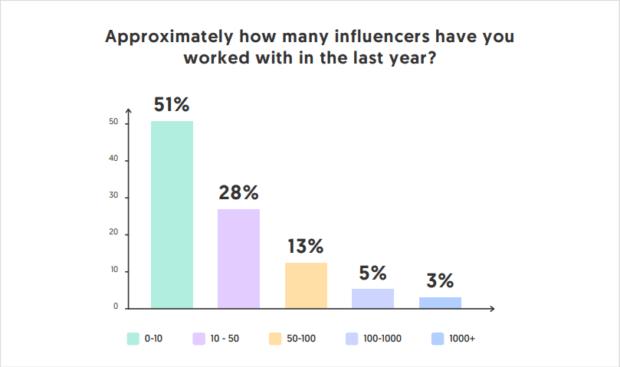 dati sull'influencer marketing 2020 numero creator coinvolti