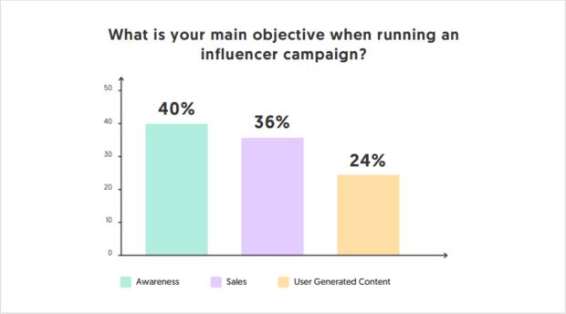dati sull'influencer marketing 2020 obiettivi campagne
