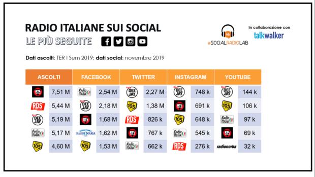 radio italiane più social 2019