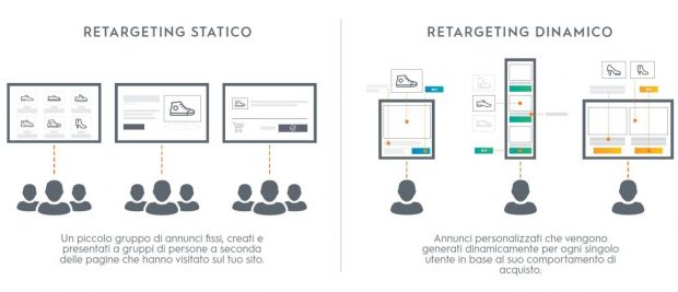 Retargeting Criteo