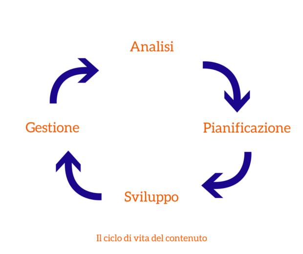 ciclo di vita del contenuto fasi