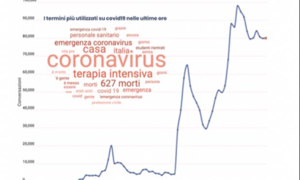 coronavirus sui social word cloud 20 marzo