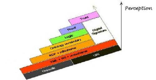 piramide del web semantico