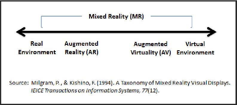 Paul milgram tecnologie immersive