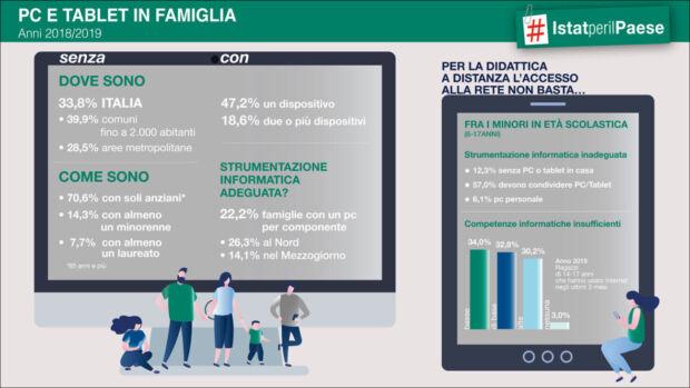 coronavirus e digital divide penetrazione device in Italia