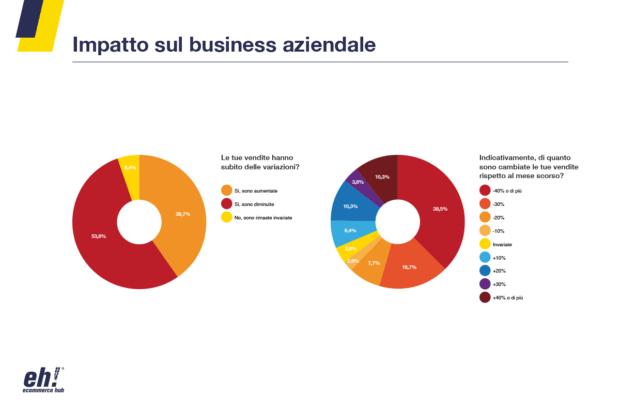 coronavirus ed eCommerce in Campania diminuzione vendite
