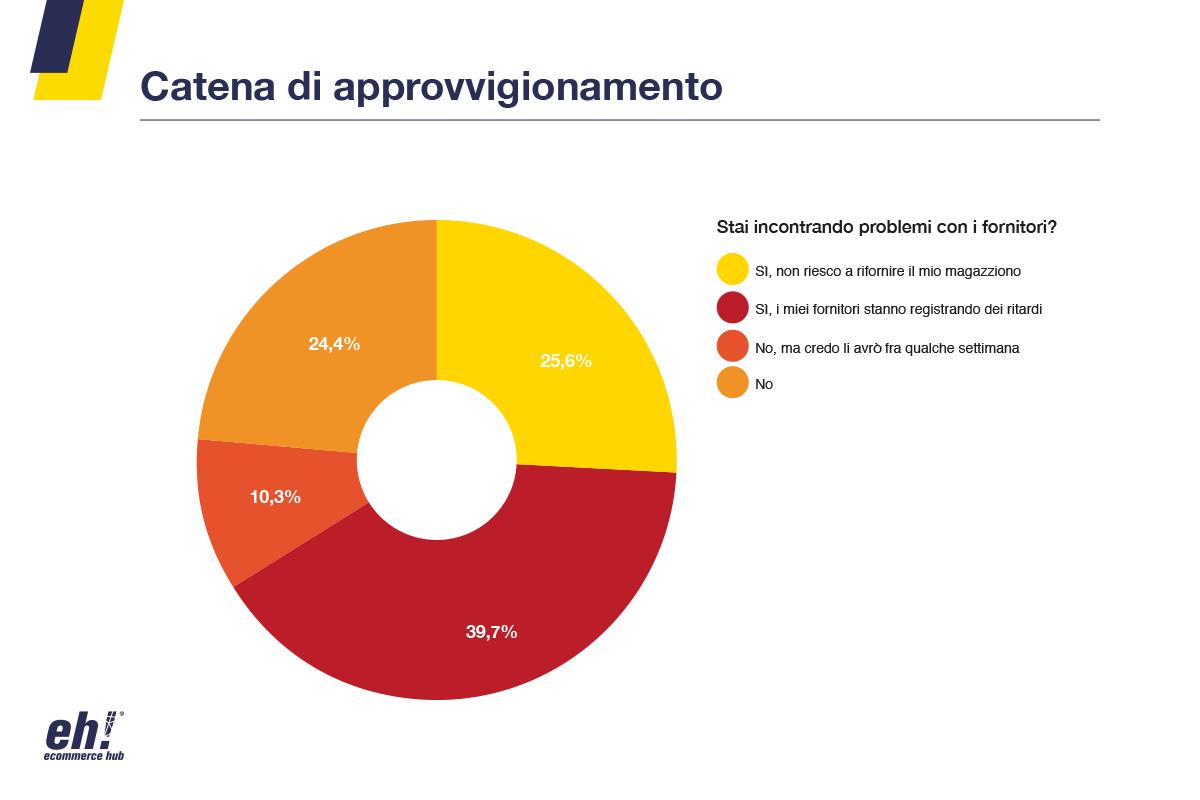 coronavirus ed eCommerce in Campania logistica