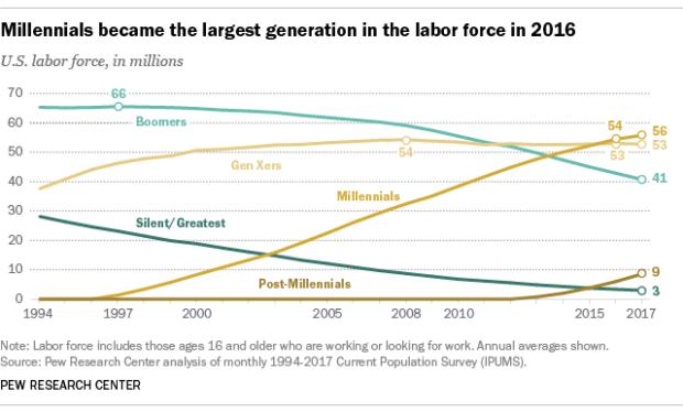 gap generazionale in azienda demografia lavoratori