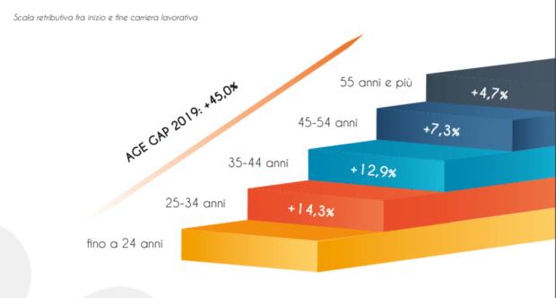 gap generazionale in azienda retribuzione
