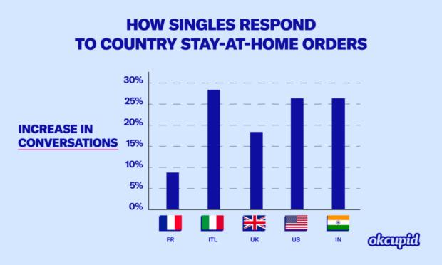 L'incremento di conversazioni sull'app di dating OkCupid
