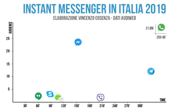 app di messaggistica istantanea più usate in Italia
