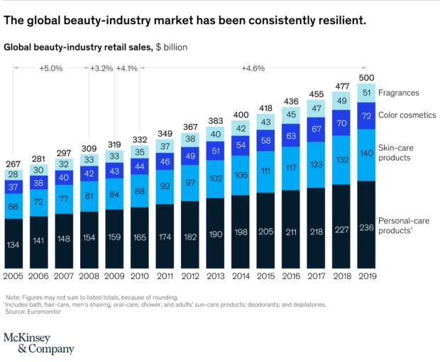 il beauty è un settore resiliente alle crisi