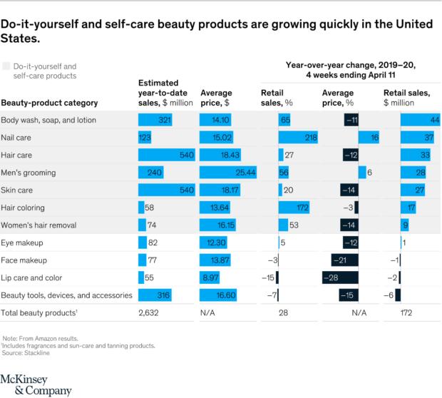 prodotti beauty più venduti in quarantena