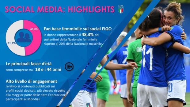 Highlights social media calcio femminile