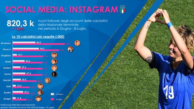 Classifica dei profili Instagram delle calciatrici della Nazionale