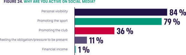 Le motivazioni dietro la presenza sui social nel calcio femminile