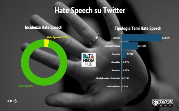 hate speech in italia che tipo di insulti