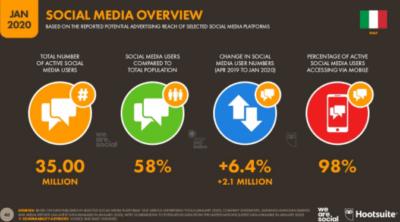 I social network più famosi nel 2020 - situazione in Italia