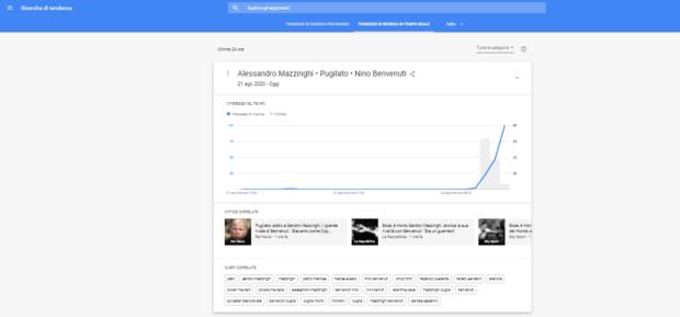 Tendenze di ricerca in tempo reale su Google Trends