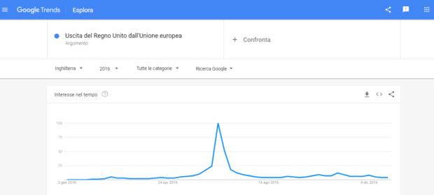 Uscita del Regno Unito dall'Unione Europea su Google Trends
