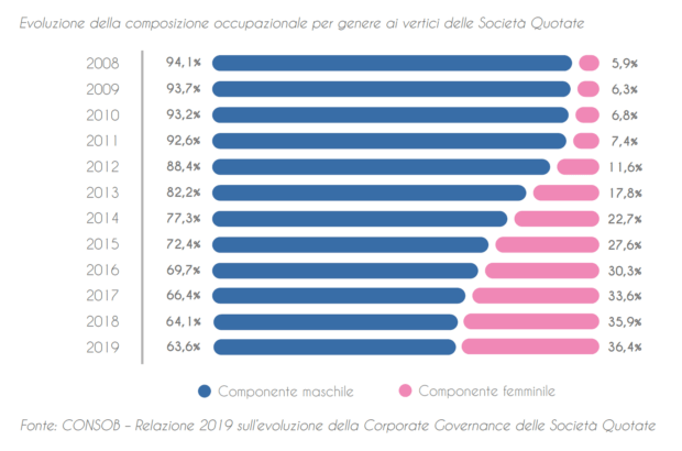 gender pay gap in Italia effetto quote rosa