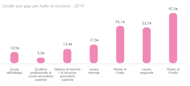 gender pay gap in italia istruzione