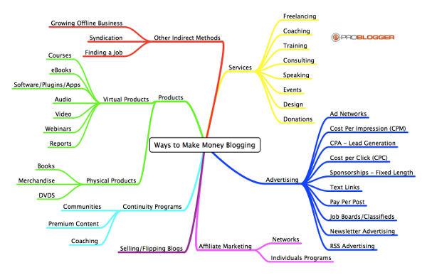 mappe concettuali per piano editoriale