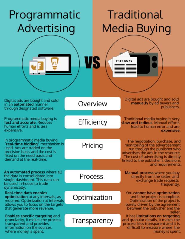 programmatic media buying