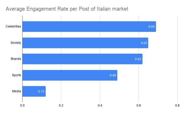 brand italiani su facebook quanto engagement