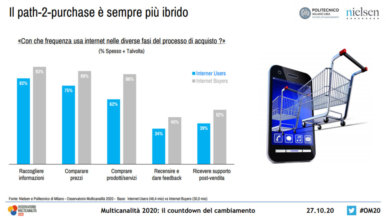 aumentano i consumatori multicanale italiani osservatorio multicanalità 2