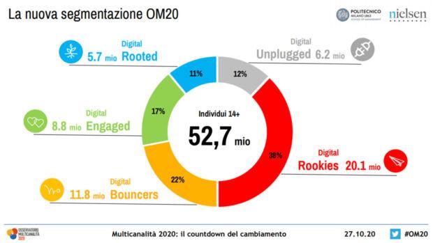 aumentano i consumatori multicanale italiani osservatorio multicanalità 3