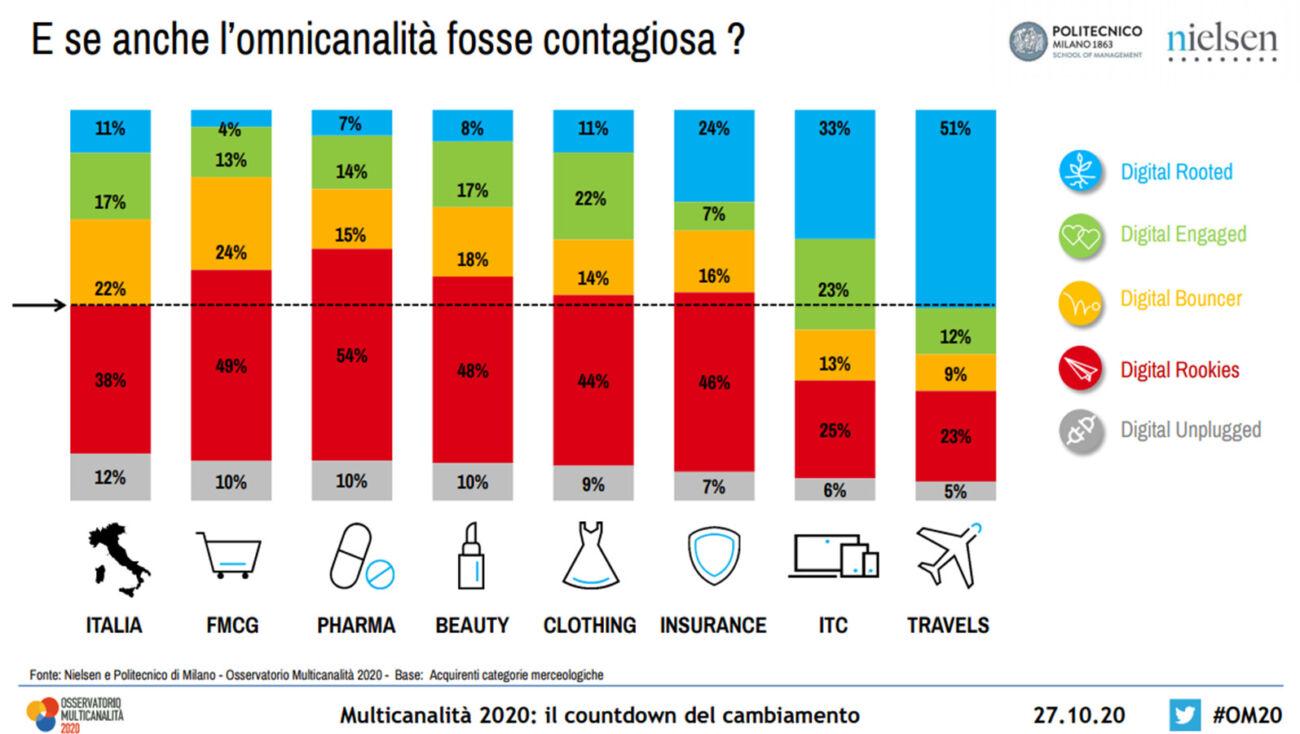 aumentano i consumatori multicanale italiani osservatorio multicanalità 4