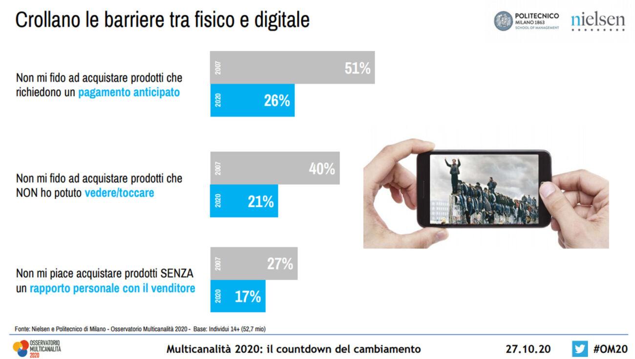 aumentano i consumatori multicanale italiani osservatorio multicanalità