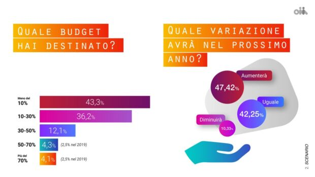 budget campagne influencer marketing 2020