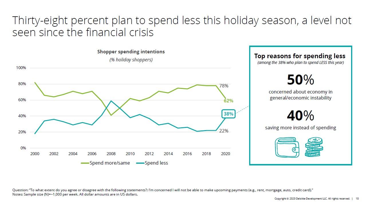 deloitte spendere di meno shopping natalizio nel 2020