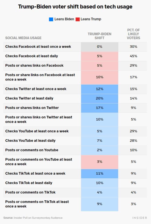 social media e propensioni di voto presidenziali 2020